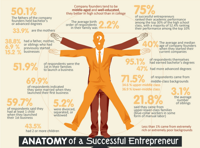 Ways to Become a More Successful Entrepreneur